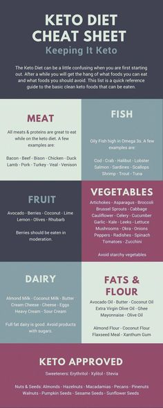 - Keeping It Keto - Keto Diet Cheat Sheet - Keto Approved! - Keeping It Keto Keto Diet Cheat Sheet - Keto Approved! - Keeping It Keto. Cetogenic Diet, Diet Food List, Keto Diet Plan, Week Diet, Detox Week, How To Keto Diet, Diet Menu, Paleo Keto Diet, Diet Plans