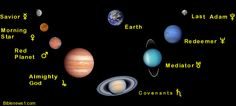 Christ in the Solar System Red Planet, Ol Days, Good Ol, Savior, Jesus Christ, The Covenant, Solar System, Astrology, Planets