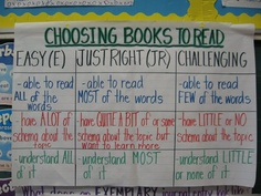Some things to consider when choosing a book to read! Reading Resources, Reading Strategies, Teaching Reading, Book Activities, Science Anchor Charts, Writing Anchor Charts, Just Right Books, Writing Mini Lessons, Education And Literacy