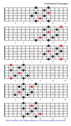 F Sharp Diminished Arpeggio shapes - Guitar Fretboard Diagrams including note information. All diagrams created by a guitarist, for guitarists. Guitar Scale Patterns, Guitar Scales Charts, Guitar Chords And Scales, Jazz Guitar Chords, Music Theory Guitar, Guitar Chords Beginner, Guitar Chord Chart, Music Guitar, Acoustic Guitar