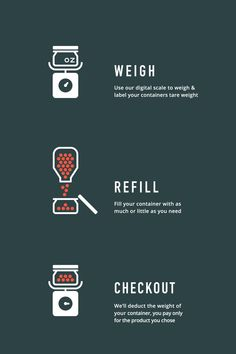 Precycle Zero-Waste Grocery Store custom icons to show customers how it works, Illustration by suvadesign.com #icons #icondesign #branding #illustration #zerowaste #precycle #logodesign #BYOB #BYOC