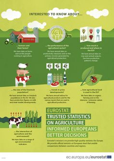 Poster promoting Eurostat's statistics on agriculture Agricultural Sector, Logo Design, Graphic Design, Corporate Gifts, Presentation Design, Agriculture, Homeschool, Infographics, Coding