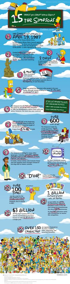 Cool Facts About The Simpsons