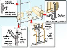 Plumbing For Basement Bathroom basic basement toilet, shower, and sink plumbing layout | bathroom