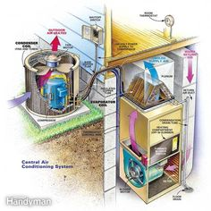Anatomy of an A.C. unit. - Cleaning Air Conditioners in the Spring: This central air conditioner maintenance guide helps you get lower cooling bills while staying comfortable in summer. Read more: http://www.familyhandyman.com/heating-cooling/air-conditioner-repair/cleaning-air-conditioners-in-the-spring/view-all