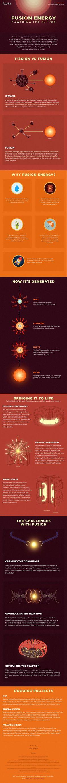 Fusión nuclear. La energía del futuro