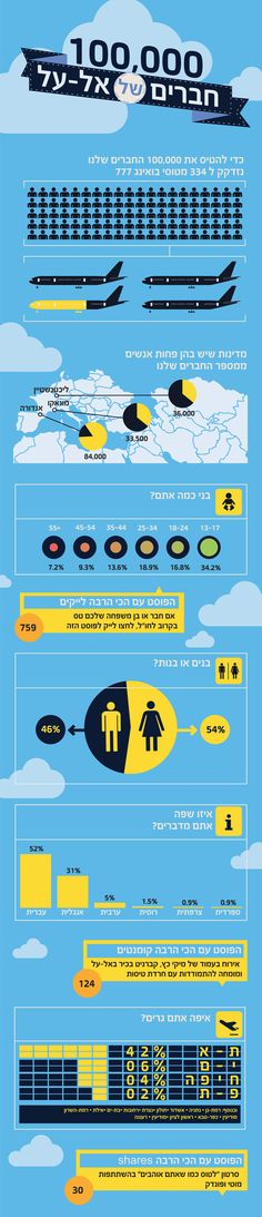 el al facebook infographic