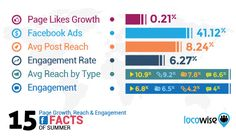 15 Facebook Page Growth, Reach and Engagement Facts for July   Social Media Today