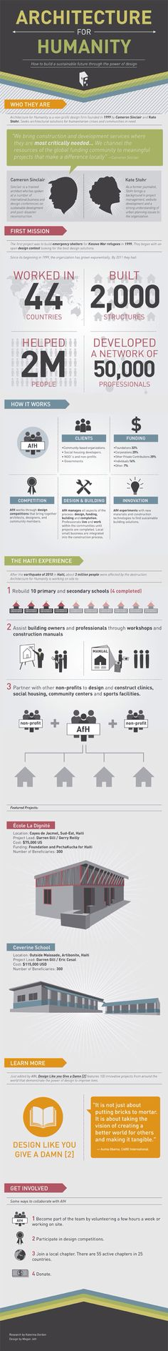 Archdaily Infographic: Architecture for Humanity