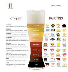 Craft Beer Pairing Food Chart, Ideas, Tips Beer Infographic, Beer Types, Beer Pairing, Food Pairing, Beer Tasting Parties, Craft Bier, Blonde Ale, Food Charts, Beer Recipes