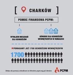 PCPM pomaga uchodźcom z Donbasu na Ukrainie. Projekt finansuje program Polska Pomoc ze środków MSZ.