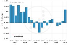 Tampa Metro Area Pay Trends  Updated July 6, 2012