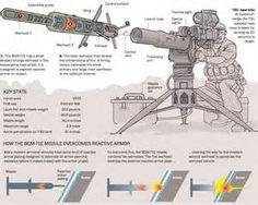 Syrian Anti-tank Missiles