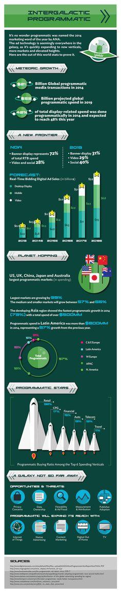 Intergalactic Programmatic (Infographic)   .rising