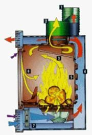 Funcionamiento Hogar convector