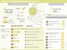 Especificaciones de los proyectos de 4G #Infraestructura vía @larepublica_co