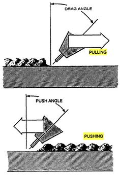 Shows how to push and pull mig weld.