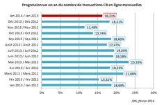 L'e-commerce affiche une croissance de 9% en janvier #ecommerce #vad