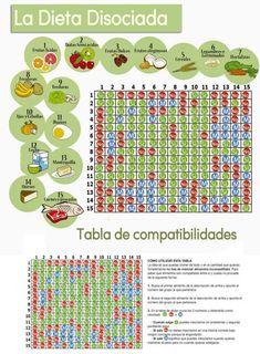 Gulas dieta disociada menu
