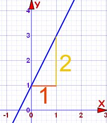 Equation of a Straight Line. Example: y=2x+1 graph