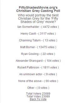 Mira @OdalaraC en los votos para el cast va ganando Ian con 4472 (fifty shades of grey)