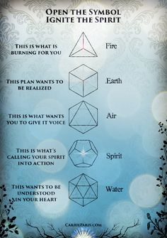 Carrie Paris doing wonders with concepts and tools Divine with the 5 Platonic solids Sacred Geometry Symbols, 5 Elements, Alchemy Elements, Alchemy Symbols, Platonic Solid, Spirit Science, Flower Of Life, Book Of Shadows, Magick