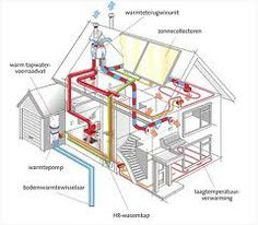 aardwarmte - licht diep in de grond en kan je je huis mee opwarmen