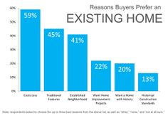 Existing Home Preferences1