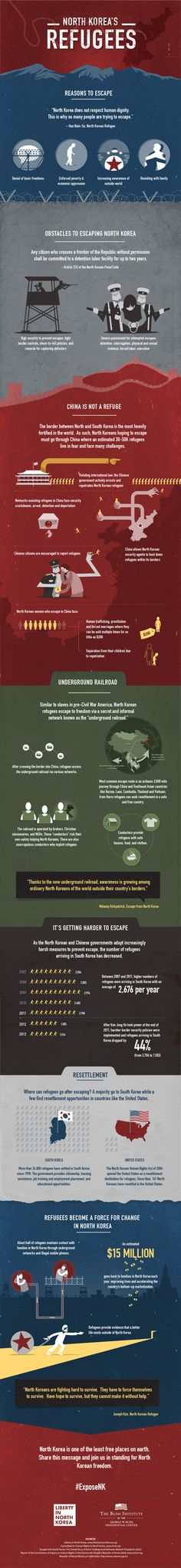 Using data from Liberty in North Korea (LiNK), the Committee for Human Rights in North Korea, and the UN Commission of Inquiry, this infographic relays the challenges faced by North Korean refugees and those who try to help them. The More You Know, Good To Know, Korean People, Blog Topics, Korean War, Human Condition, North Korea, World History, Human Rights