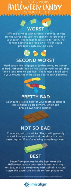 Is it too early to be posting about Halloween? LOL.  We figured that you're going to buy Halloween candy in advance, so here's a dental guide on making the best choices.  Stay away from stuff that sticks to the teeth (e.g. taffy, caramels, etc).  Choosing sugar-free options might be a better idea on avoiding decay.  Or skip the whole sugary-snacks business and instead offer Halloween-themed:  *stickers *temporary tattoos *pencils/pencil toppers/erasers  Check out the local dollar store for…