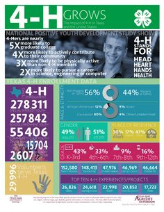 4-H Grows! View the impact of 4-H in Texas and the United States.  Click the pin to learn more about Texas 4-H.