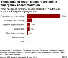 Coronavirus: Thousands of homeless still in temporary shelter - BBC News Homeless People, Image Caption, City Council, Data Visualization, Bbc News, Shelter, Numbers, Stress, England