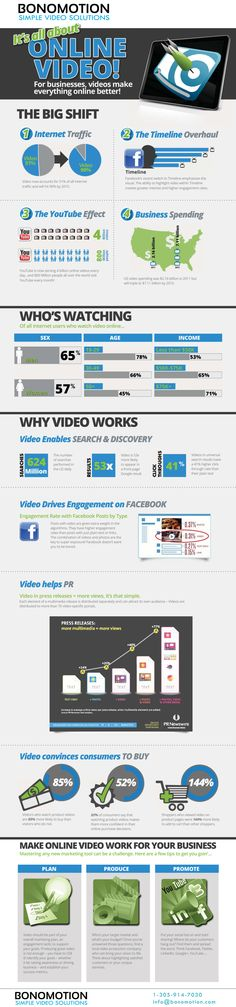 It's All About Video Marketing - by Bootcamp Media ( #Branding #OnlineBranding #Promotion #Infographic )
