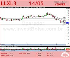 LLX LOG - LLXL3 - 14/05/2012