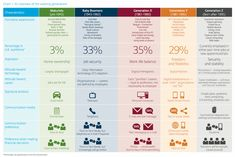 Generation Z - Overview of different generations Baby Boomers Characteristics, Generation Z, Boomer Generation, Google Glass, Big Data, Tv Sendungen, Generational Differences, Leadership Activities, Social Networks
