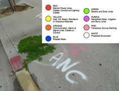 Meaning of Public Utilities Spray Paint Tags