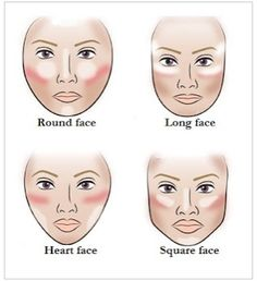 contouring for different face shapes, using ...