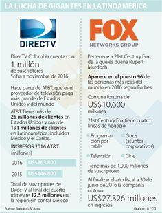 Fox Networks dejará de emitir sus canales en DirecTV hoy a medianoche Parts Of The Mass