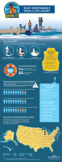 Proud to work with the National Safe Boating Council to develop this inforgraphic for the Wear It! Campaign.