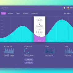 If you would like to be featured show us some love ❤️ and tag 2-3 friends in comments who might be interested. Here we have a fitness app concept by @tubikstudio #dashboard #getfeautured #dataanddesign #datadesign #bigdata _____________________ o--- If