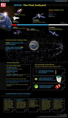 How much space junk clutters our galaxy?