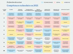 Quelles seront les compétences les plus recherchées en 2021 ? - BDM Computer Science, Technology, Career Training, Financier, Program Management