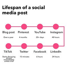 """CCMEDIA on Instagram: """"Most social media posts have a remarkably short life-span.. who knew?🤷♀️ HOWEVER A short shelf-life doesn't necessarily equal lower…"""" Marketing Tactics, Shelf Life, Equality, Social Media, Social Equality, Social Networks, Social Media Tips"""
