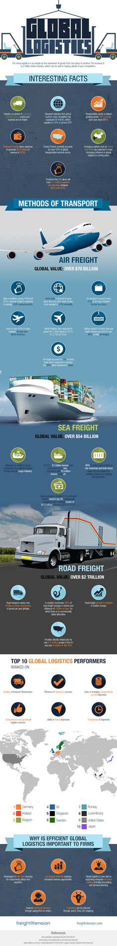 Globalization is becoming increasingly apparent in the modern world, especially due to the availability of new and faster methods of transport used for long-distance trade.