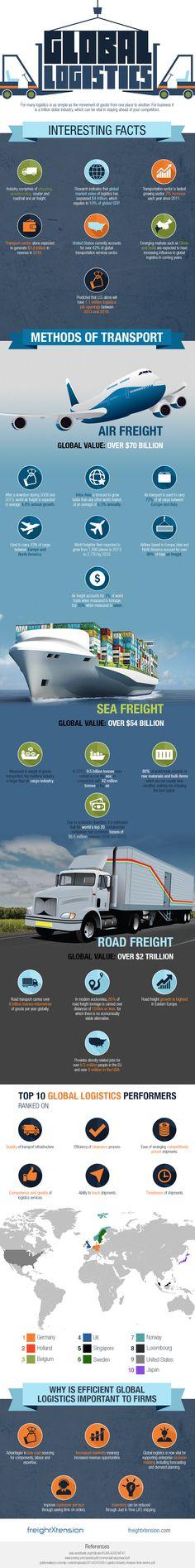 Infographic global logistics.jpg