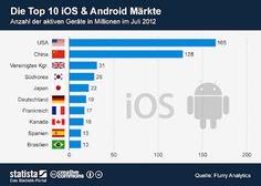 TOP 10 Android Märkte