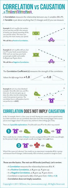Correlation vs. Causation (A Mathographic)