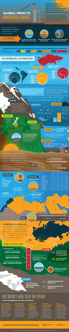 Global Impacts on Irreversible Changes Infographic #climatechange