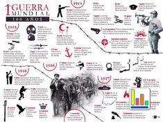 Entre 1914 y 1918 se desarrolló en Europa el primer gran conflicto bélico del siglo XX. La Gran Guerra, como se le denominó hasta que estalló la II Guerra Mundial, movilizó a más de 70 millones de soldados de los cinco continentes y dejó cerca de 20 millones de muertos, entre militares y civiles.