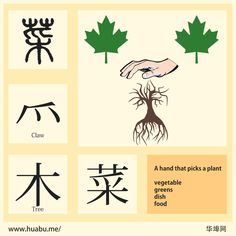 """Chinese Character """"Cai"""" food, vegetables, dish"""